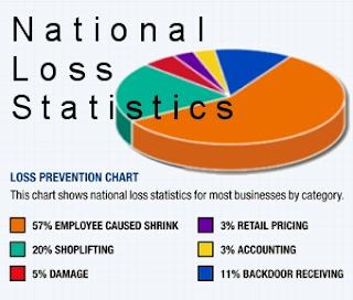 national loss statistics pie chart
