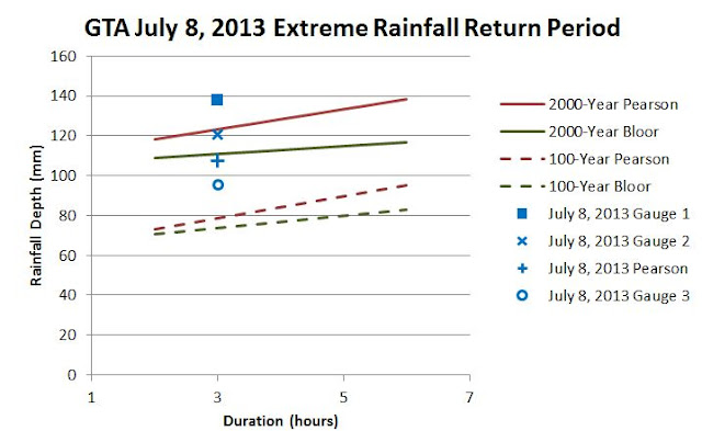 July 8, 2013 extreme rainfall frequency analysis for basement flood damage estimation and flood risk mitigation strategy development