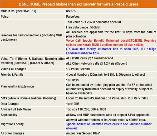 BSNL Prepaid Home Plan 67 introduced with Unlimited Free