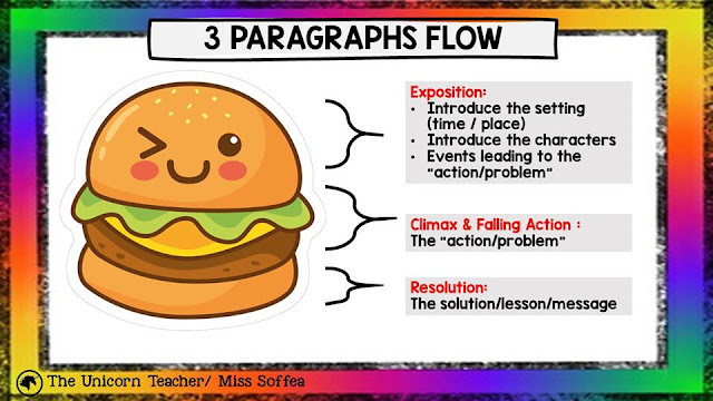 11 - Guide for Bahasa Inggeris Penulisan: Section C