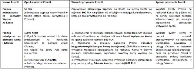"warunki promocji ""1 konto z bonusem"" credit agricole"