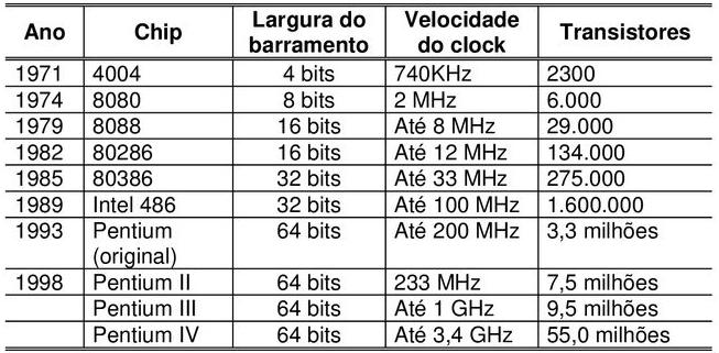 Evolução dos processadores de 1971 a 1999