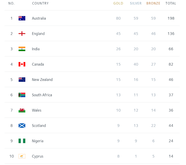 commonwealth games medal tally