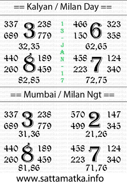 Free Trial Satta Matka Chart for Kalyan Matka | 13-Jan-2017