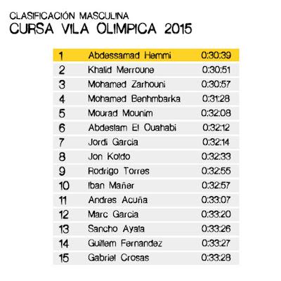 Clasificación Masculina - Cursa Vila Olímpica 2015