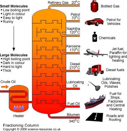 Fractional distillation of crude oil essay