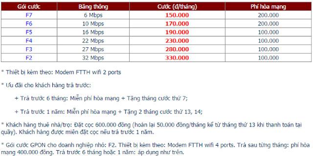 Đăng Ký Internet FPT Phường Thanh Hải 1