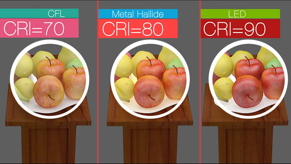 color rendering index - img by ledlightindia
