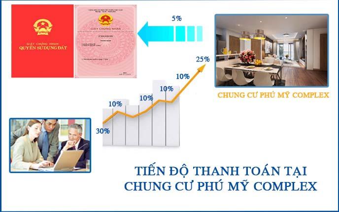Số tài khoản công ty Cổ phần đầu tư Bất Động Sản Phú Mỹ - Phú Mỹ Complex