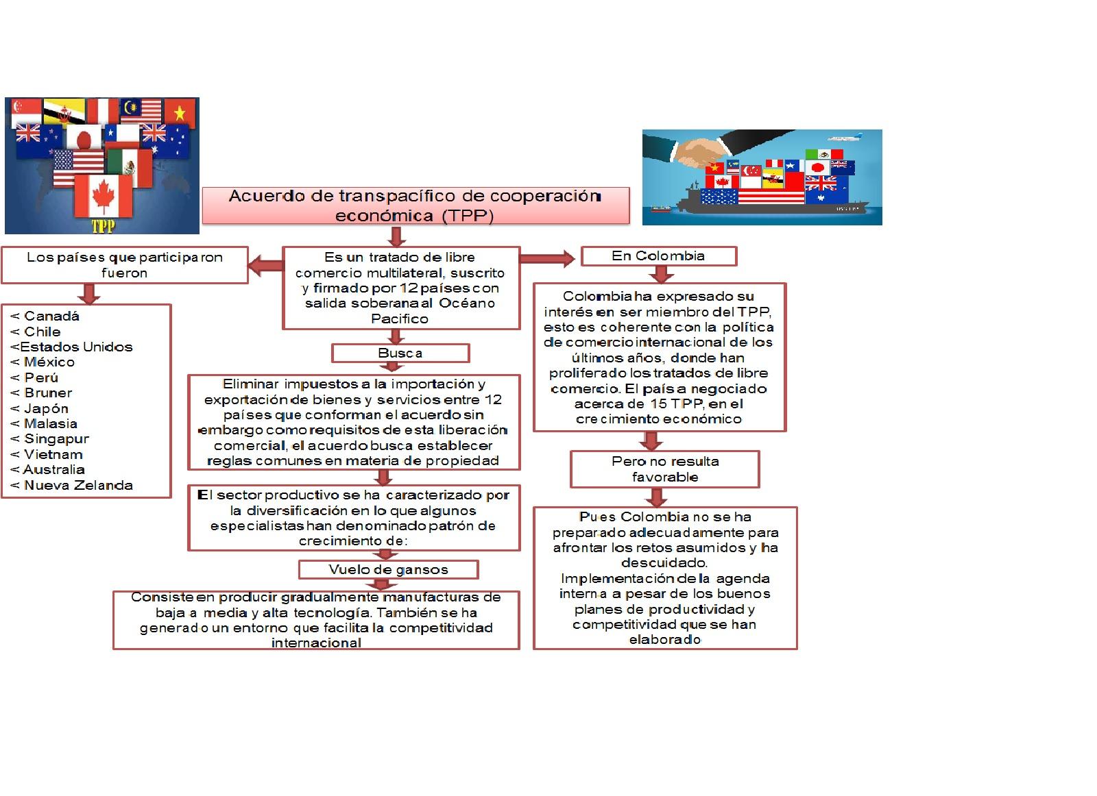 PORTAFOLIO DE CIENCIAS POLITICAS Y ECONÓMICAS (Primer Periodo)