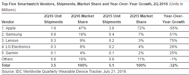 """ the state of smartwatches sends apple watch into panic"""