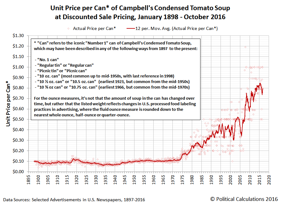 Unit Price per Can of Campbell's Condensed Tomato Soup at Discounted Sale Pricing, January 1898 through October 2016