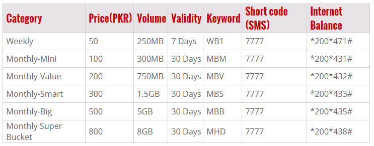Warid 4G LTE Prepaid Packages  details Weekly 50 250MB 7 Days WB1 7777 *200*471# Monthly-Mini 100 300MB 30 Days MBM 7777 *200*431# Monthly-Value 200 750MB 30 Days MBV 7777 *200*432# Monthly-Smart 300 1.5GB 30 Days MBS 7777 *200*433# Monthly-Big 500 5GB 30 Days MBB 7777 *200*435# Monthly Super Bucket 800 8GB 30 Days MHD 7777 *200*438#