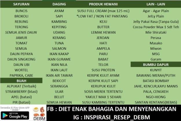Cara Diet Sehat Tanpa Lapar Menggunakan Metode DEBM - Writer Land