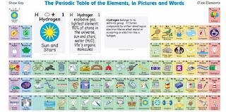nombres de la tabla periodica en ingles images periodic table and nombres de la tabla periodica - Tabla Periodica De Los Elementos En Ingles Con Nombres