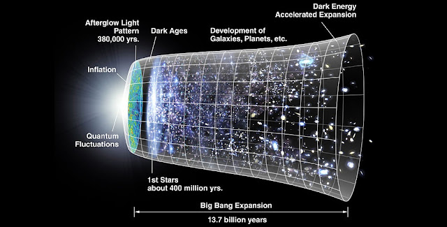 A graphical representation of the expansion of the universe with the inflationary epoch represented as the dramatic expansion of the metric seen on the left. Credit: NASA/WMAP Science Team