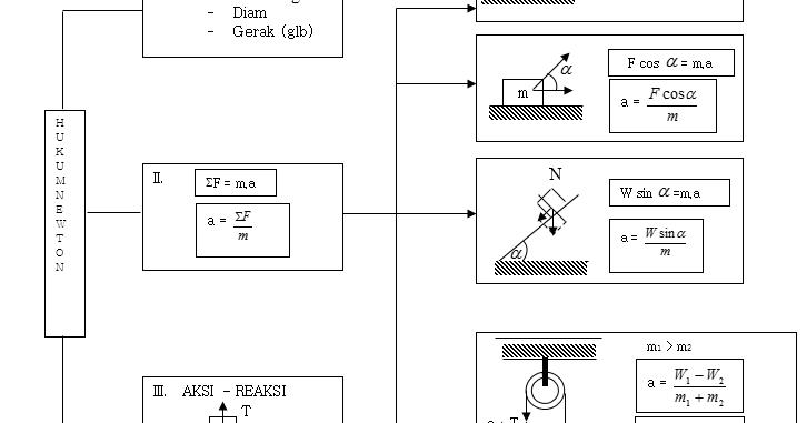 Rangkuman Materi Dan Contoh Soal Dinamika Hukum Newton Fisika