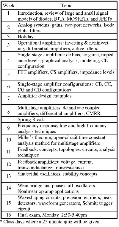 SATISH KASHYAP: Lecture Notes or Slides or PPTs on Analog