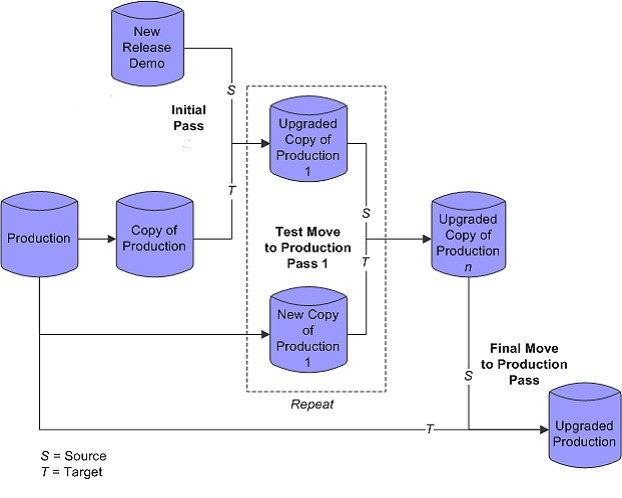 peoplesoft application upgrade technical architecture diagram peoplesoft technical