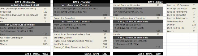 Leyte Itinerary