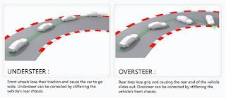 Apa itu oversteer dan apa itu understeer  Pengertian Understeer Dan Oversteer Serta Penyebabnya