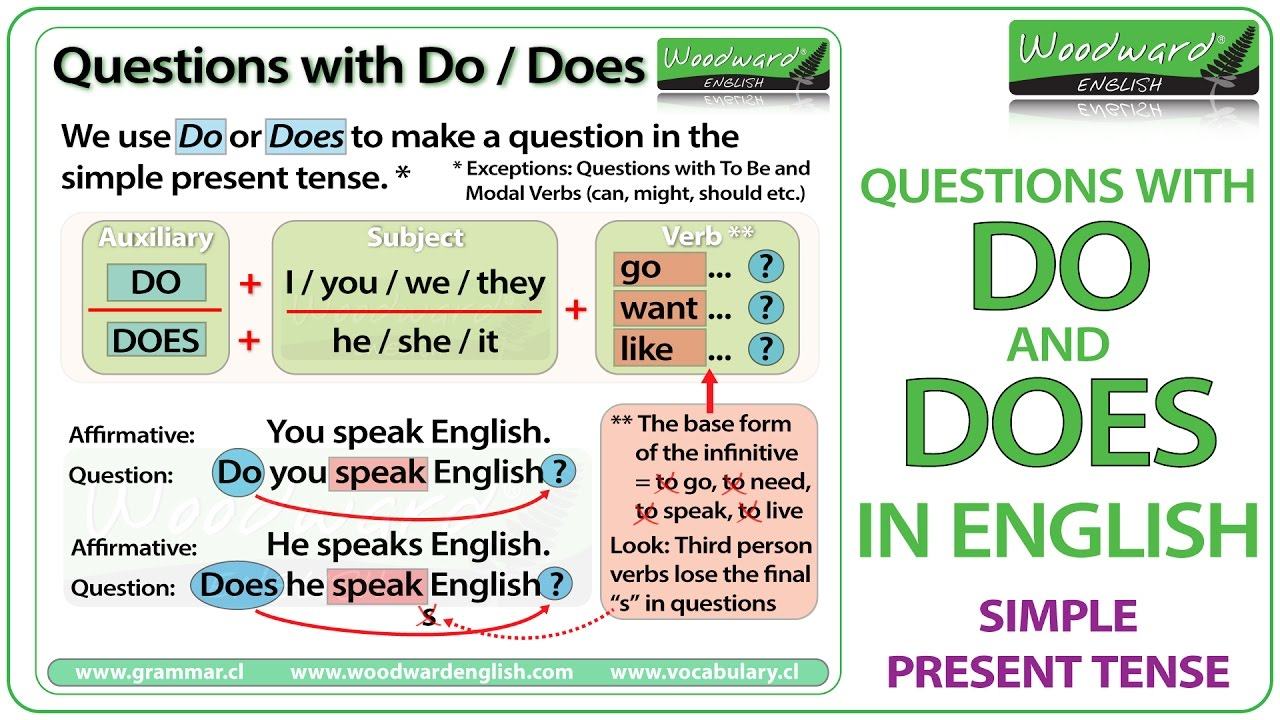 english tense practice English grammar tense exercises - all exercises can be done online.