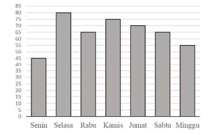 Soal Baik Dan Soal Tidak Baik Sd Mi Zuhri Indonesia
