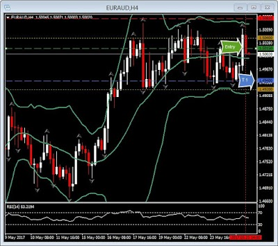 Par EUR/AUD en rango lateral por el momento