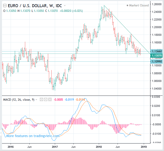 EURUSD forecast, GBPUSD USDCAD AUDUSD - Forex Trading Pharos