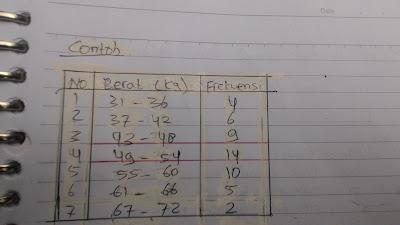 Contoh Soal Metode Tepi Kelas Bawah Modus Data Berkelompok