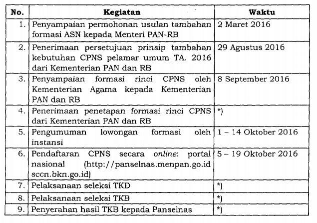 Jadwal Pelaksanaan CPNS Kemenag
