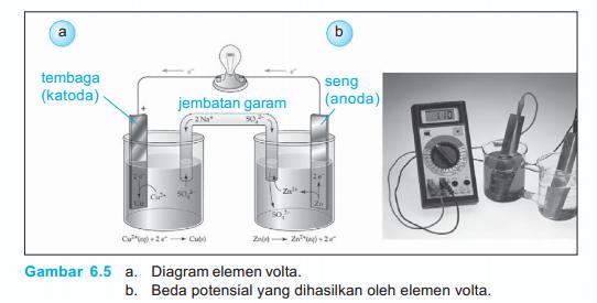 Elemen - Elemen Primer Gaya Gerak Listrik