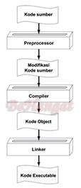 proses translasi dari file sumber menjadi file executable - BeHangat