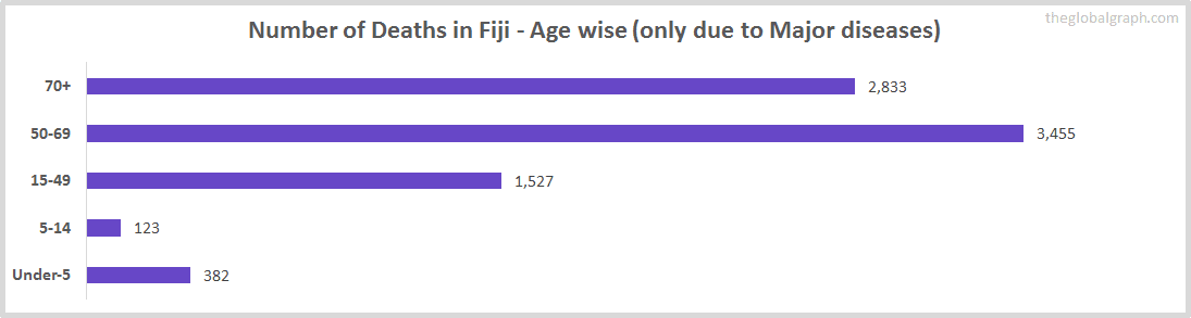 Number of Deaths in Fiji - Age wise (only due to Major diseases)