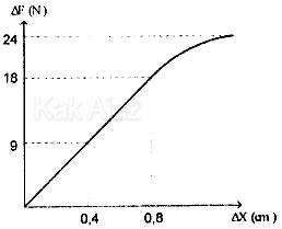 Grafik hubungan gaya dengan pertambahan panjang dari benda elastis yang ditarik dengan gaya