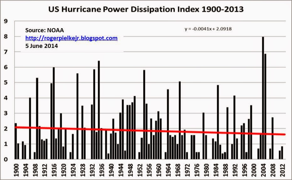 Increasing Frequency Of Hurricanes