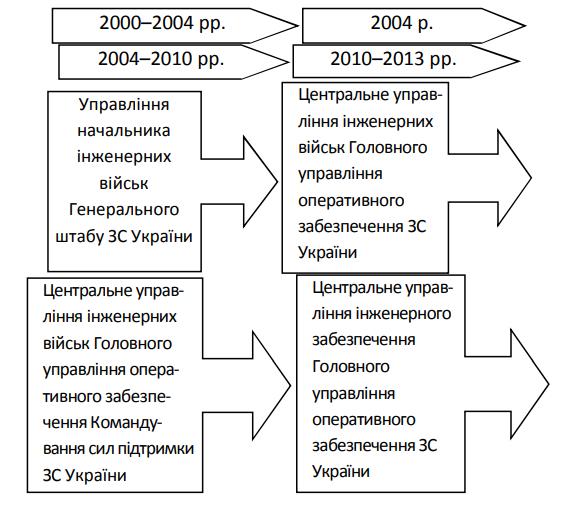 Зміни структури та підпорядкування органів управління інженерних військ у період 2000–2013 рр