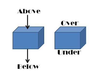 Prepositions, Preposition Above, Preposition Over, Perbedaan Above dan Over, Preposition Below, Preposition Under, Perbedaan Below dan Under