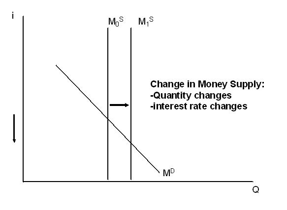 money demand and interest rate relationship