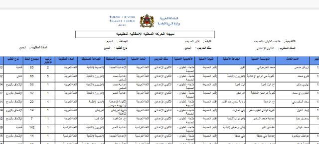 نتائج الحركة الانتقالية المحلية بمديرية الحسيمة بالأسلاك الثلاث لسنة 2017