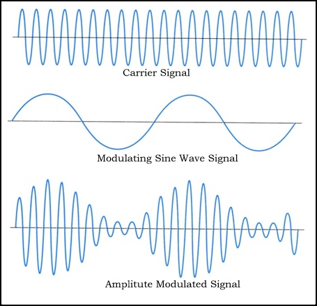 What is Modulation ? AM, FM and PM  ~ Satellite TV Engineering