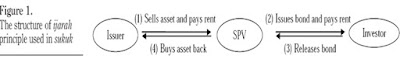 Tahapan-Tahapan Dalam Menerbitkan Obligasi Ijarah