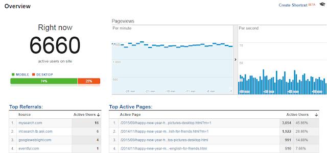 Event Blog Statistics