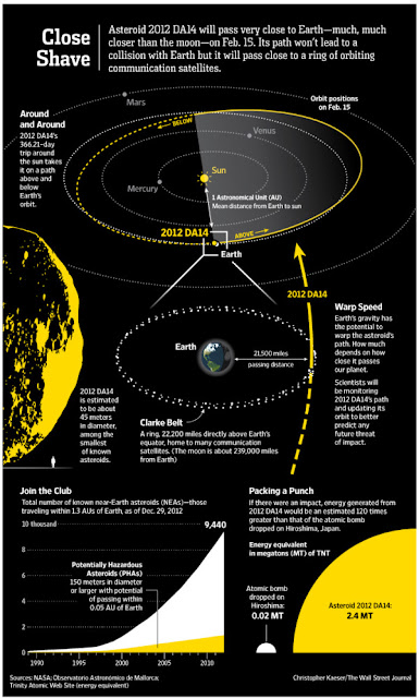 Online Maps: Asteroid 2012 DA14 will pass very close to Earth