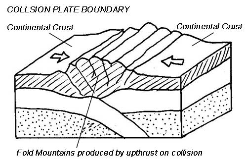 the geography lessons  what are the different types of plate boundary