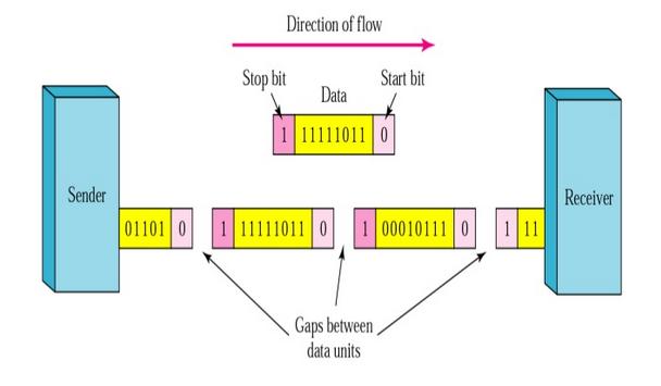 Jenis Jenis Transmisi Pada Jaringan Komputer