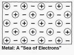 Zach's AP Chemistry Blog