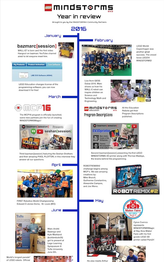 MINDSTORMS YEAR IN REVIEW 2016