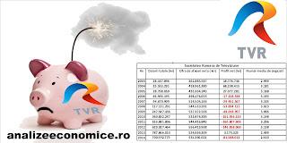 Cum au evoluat datoriile și pierderile TVR-ului din 2003 încoace