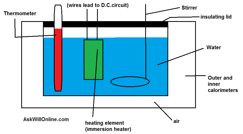 Specific Heat Capacity And Latent Heat Experiments In